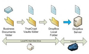 Encrypted DropBox